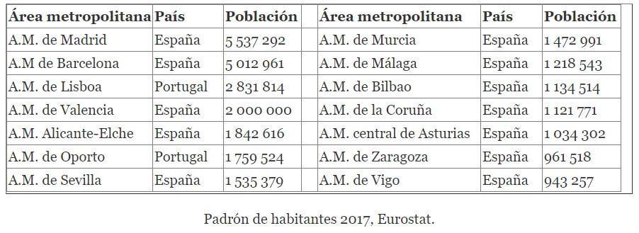 Tabla población