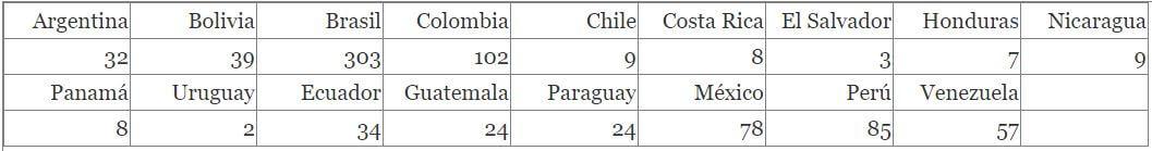 Cuadro con grupos étnicos de Latinoamérica